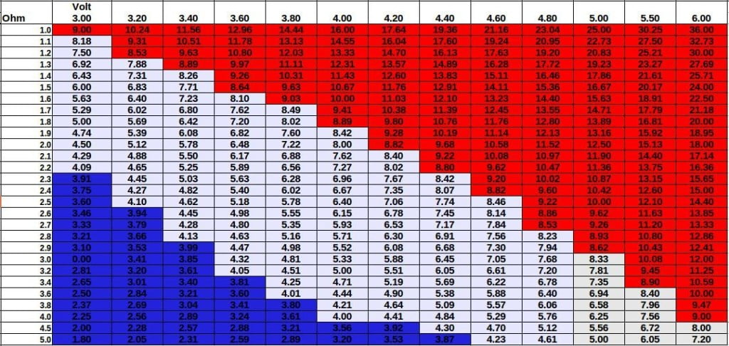 ohm/volt damptabel; de getallen in de vakjes geven het wattage aan. Rood: grote kans op verbranding Wit: comfort zone Blauw: geen of nauwelijks damp