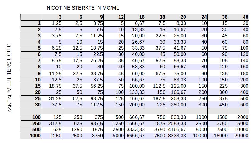 tabel nicotine sigaretten