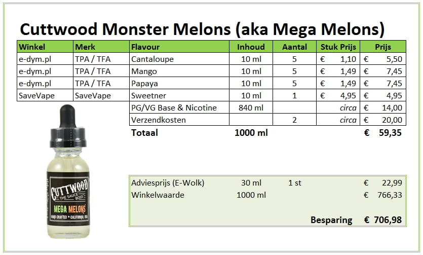 DIY Monster Melons E-liquid