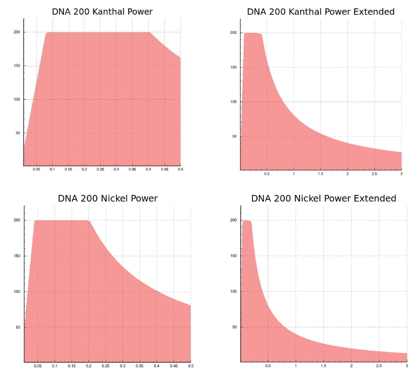 LostVape Triade DNA 200 Datasheet